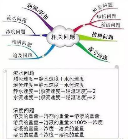 """1-6年级数学""""思维导图""""(4)"""
