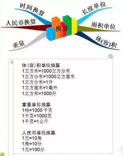 """1-6年级数学""""思维导图""""(5)"""