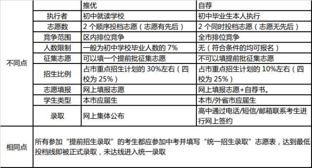 上海中考自招常见的问题和答案