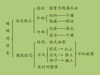 爱智康资讯 小学教育 小学语文 > 正文        课文介绍了蟋蟀的住宅