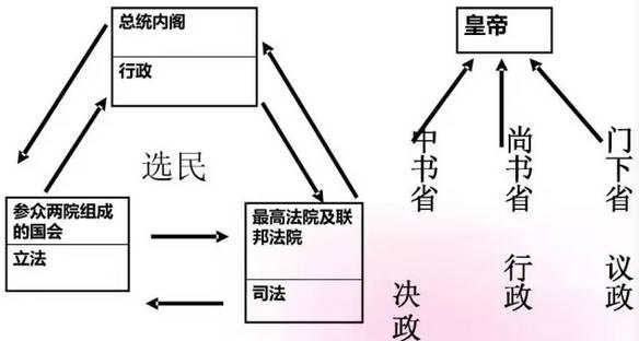 高中矛盾知识结构图