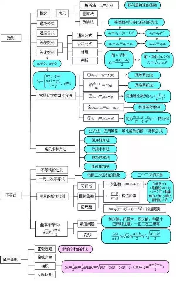 高中数学最全的思维导图