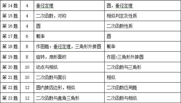 2016年杭州建兰中学九年级上数学期中检测独家解析