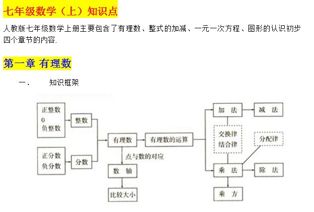 初中數學期末輔導資料:人教版【初中數學】知識點總結圖片