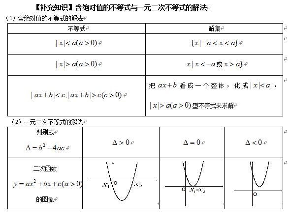 高中数学必修知识点总结:含绝对值的不等式与一元二