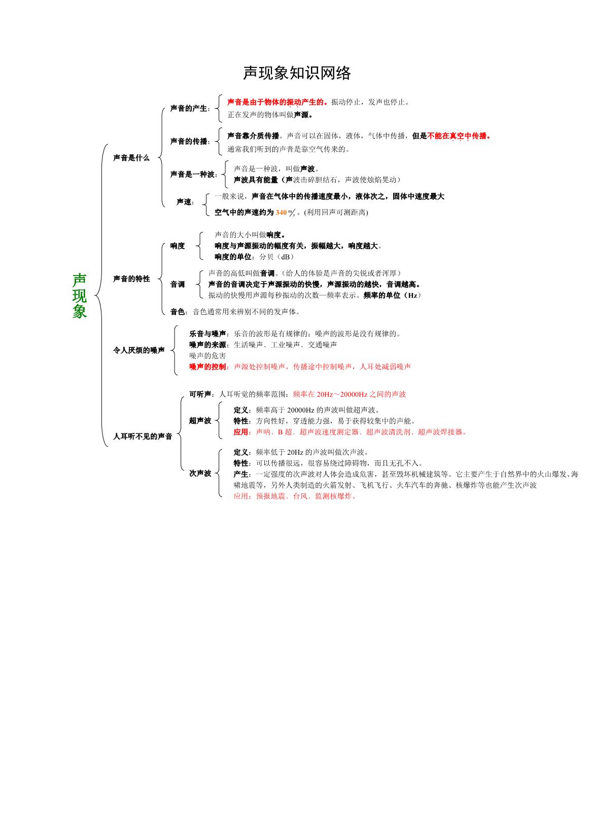 初中物理声现象知识点网络图_上海智康1对1