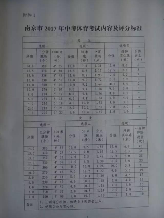 2017年南京市中考体育考试内容及评分标准,中考体育考试,南京中考体育考试内容及评分标准