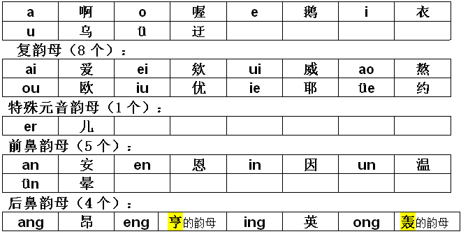 中音萨克斯指法表升1-3、整体认读音节(16个)   zhi(织) chi(吃) shi(狮) ri(日) zi